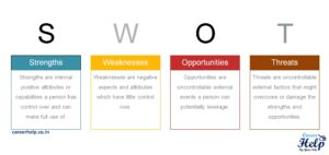 Meaning of SWOT Analysis